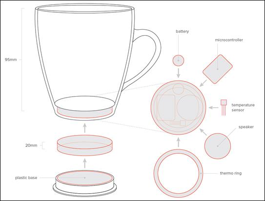The designs for the Twinings Forget Tea Not Tea Cup